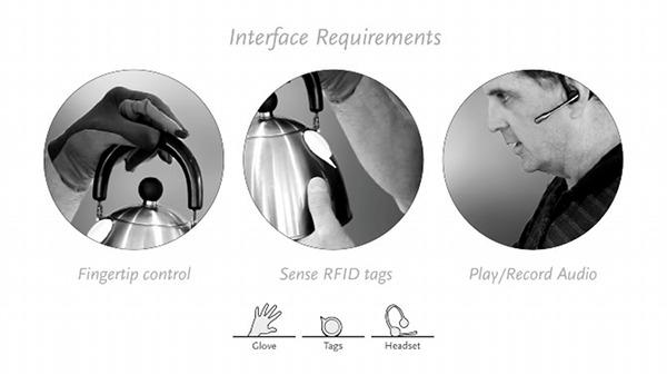 RFID Fashion Technology