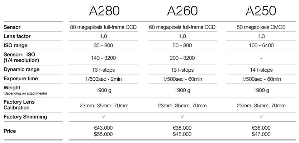 Phase One Alpa A280 Camera System 6