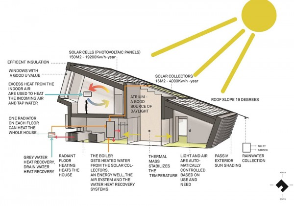 Snohetta ZEB Pilot House 9 600x421 This Ground Breaking Zero Energy Home is a Stunning Sustainable Milestone