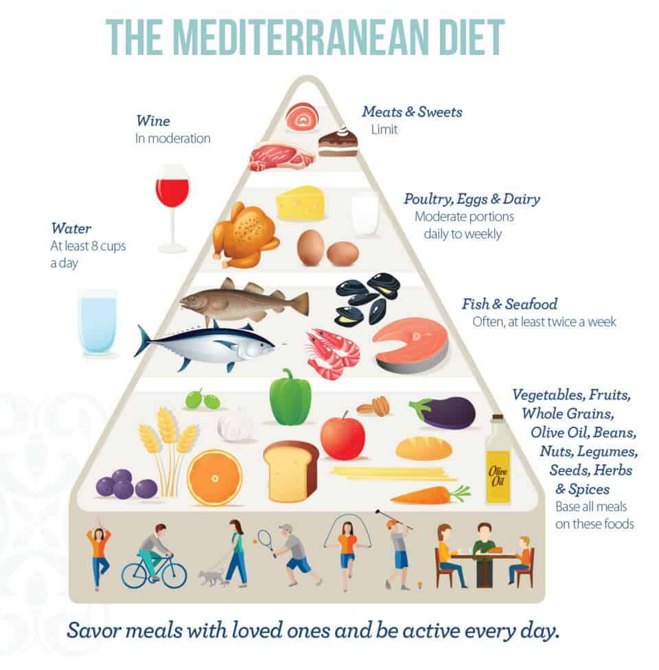 Mediterranean Diet 960x977 Doctors Opinion: The 9 Most Effective Diets