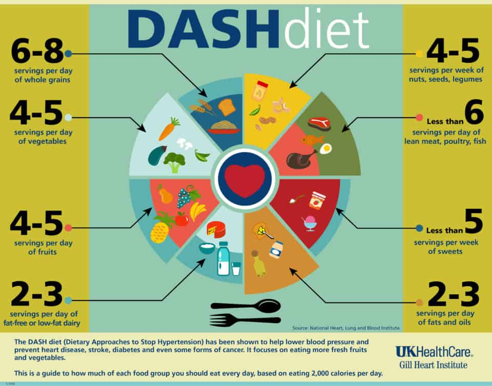 The Dash Diet 960x754 Doctors Opinion: The 9 Most Effective Diets