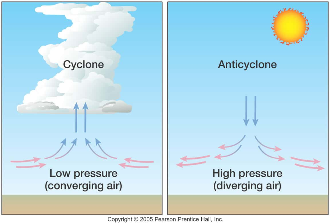 Air Pressure Weather – how to use a barometer