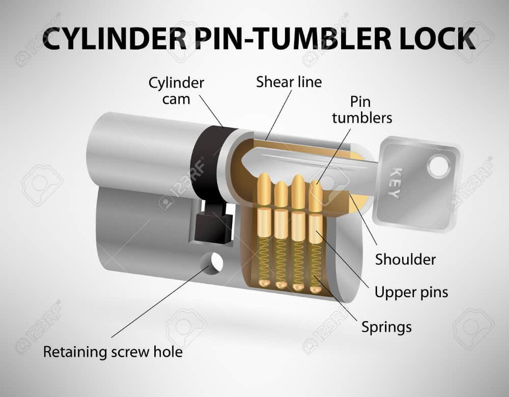 Lock Diagram – how to pick a lock