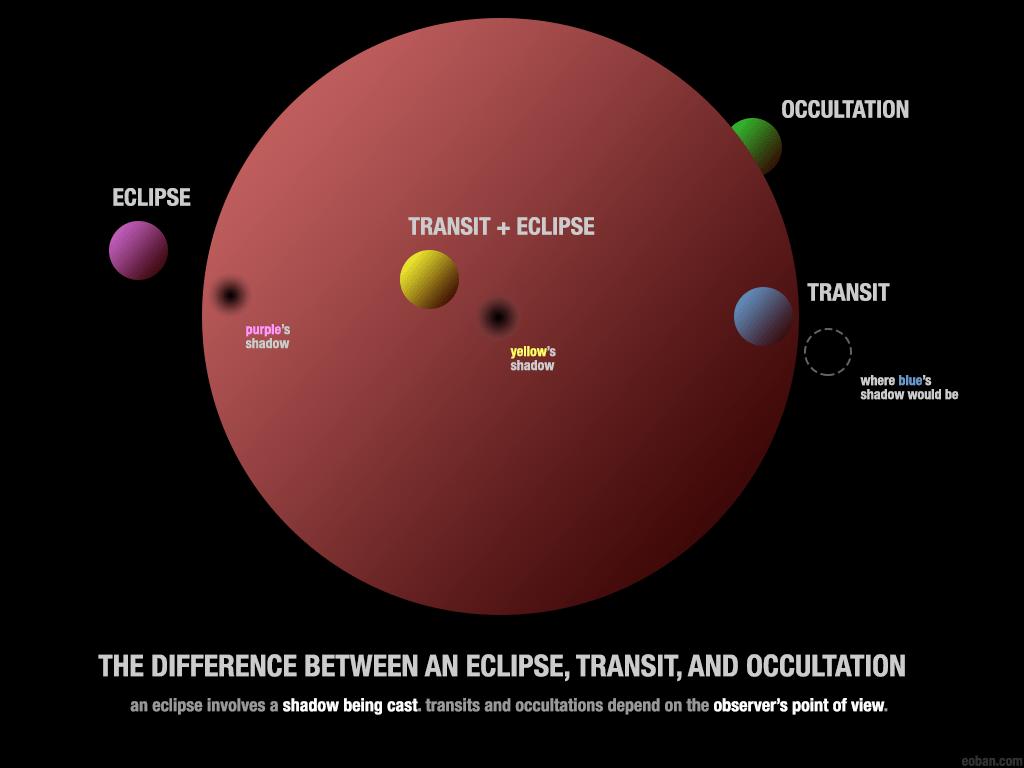 Eclipse Facts vs. Occultation vs. Transit