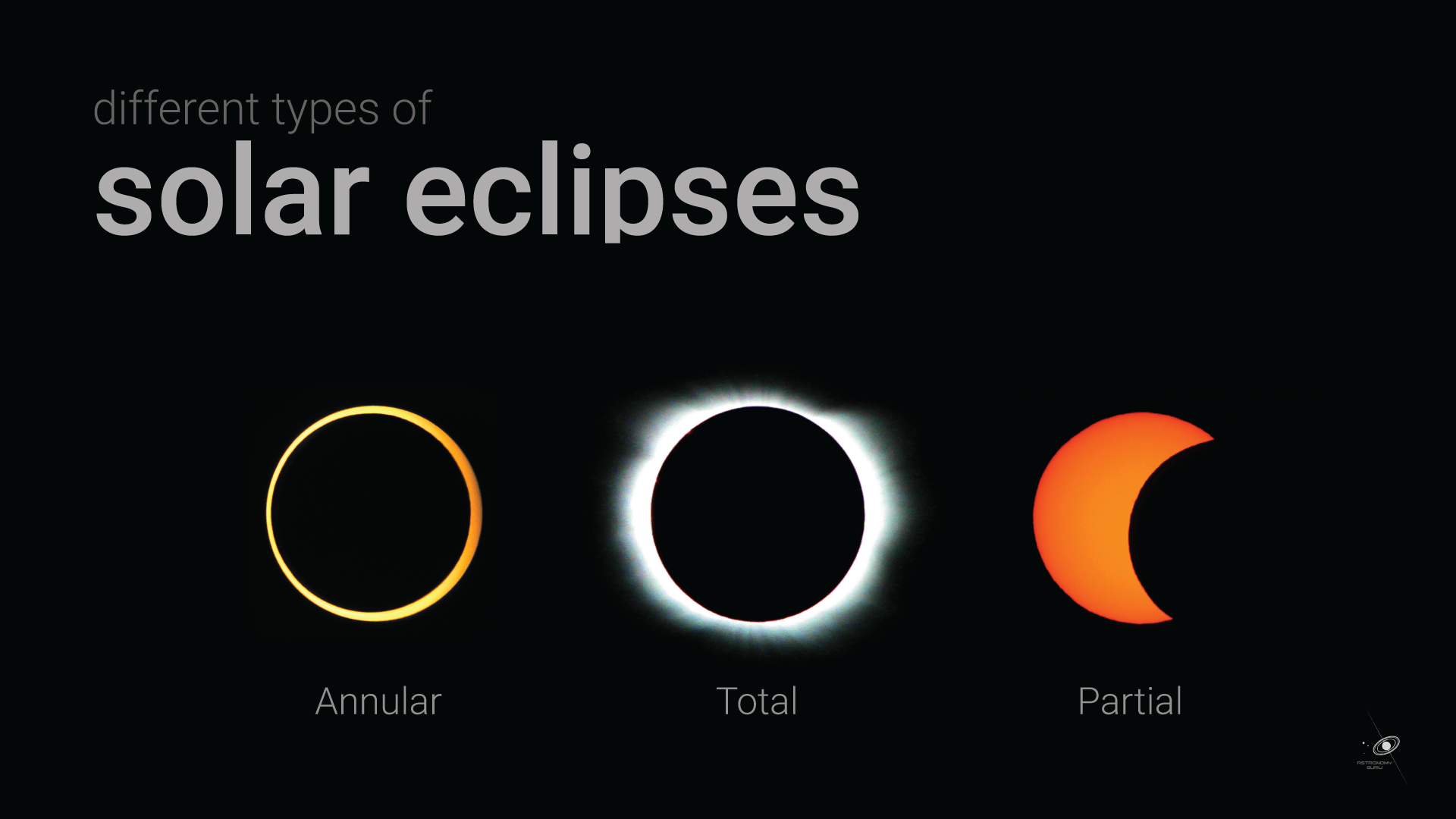 Partial vs. Annular vs. Total Eclipse Fact