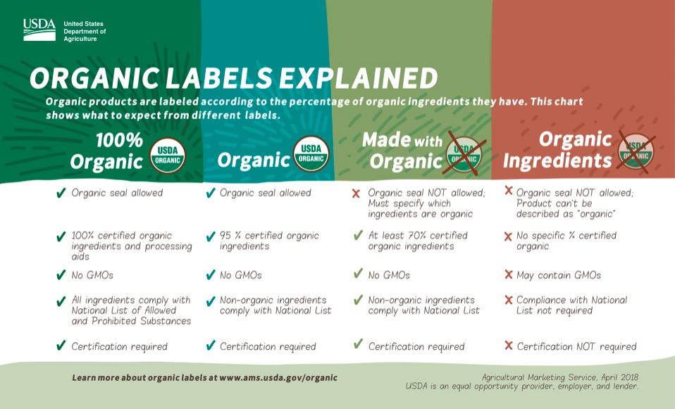 USDA Organic Labels